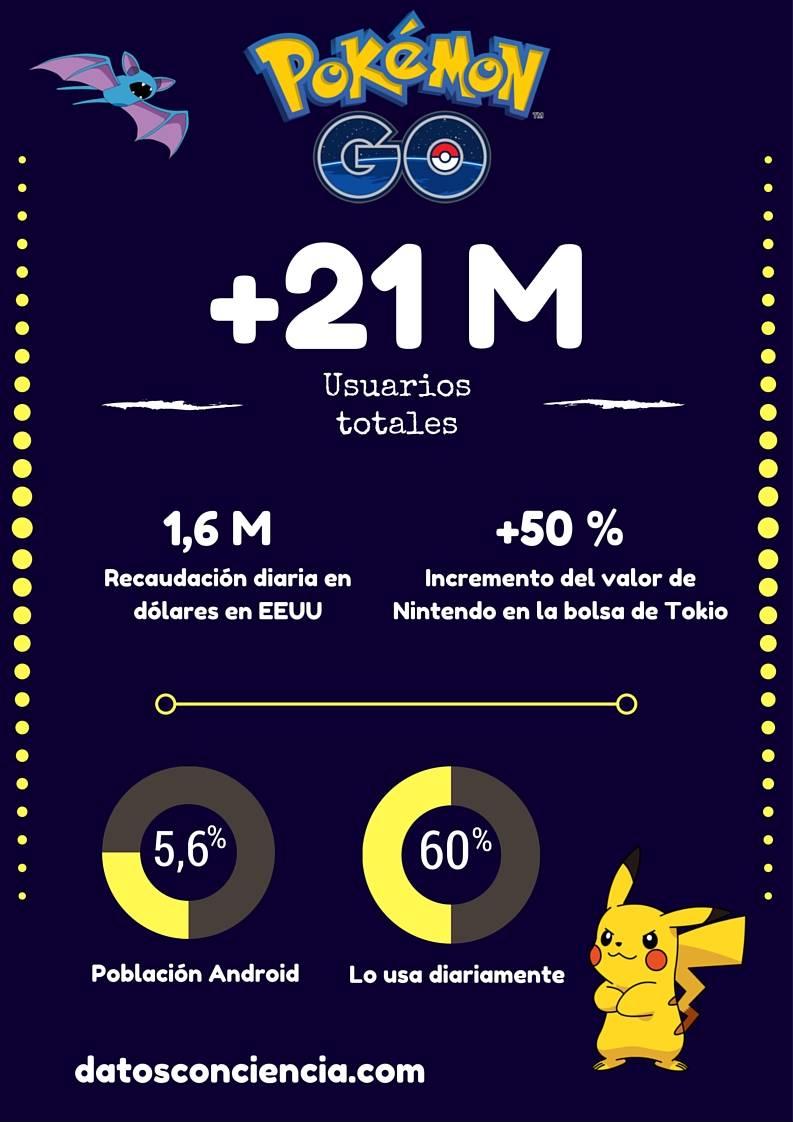 Infografía sobre Pokemon Go